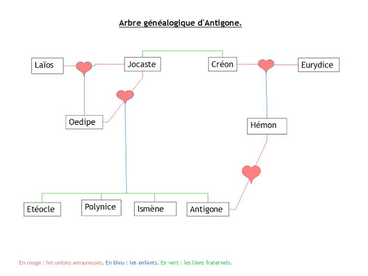 Arbre généalogique d'Antigone par Mademoiselle Hauden